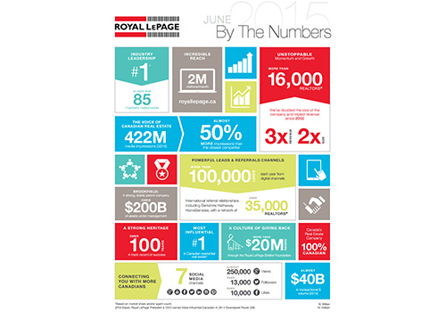ROYAL LePAGE June 2015 By The Numbers
